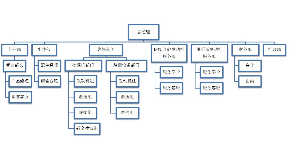 组织结构2018